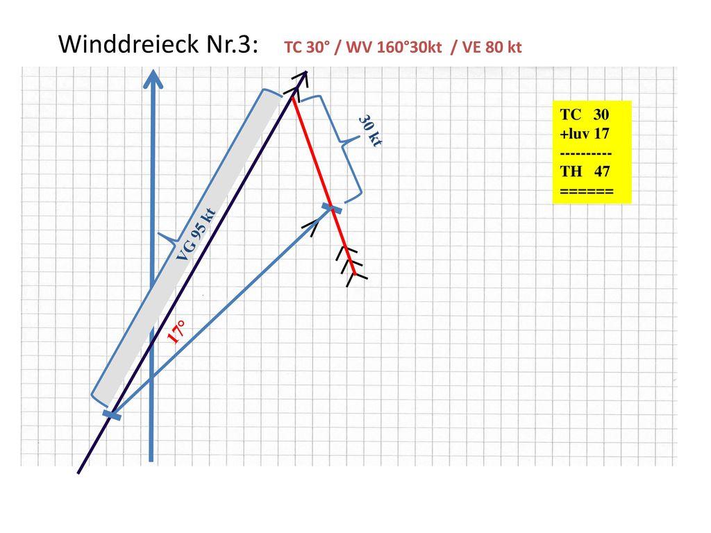 Winddreieck Nr.3: TC 30° / WV 160°30kt / VE 80 kt