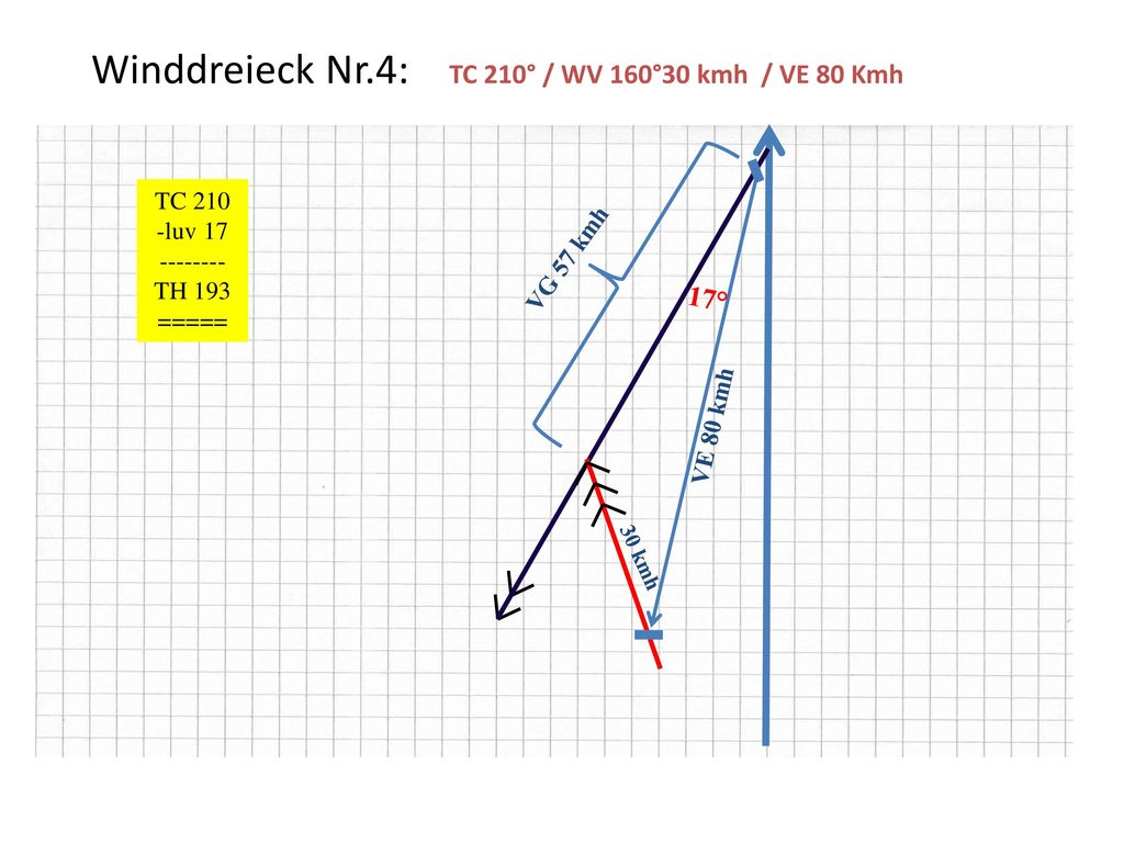 Winddreieck Nr.4: TC 210° / WV 160°30 kmh / VE 80 Kmh