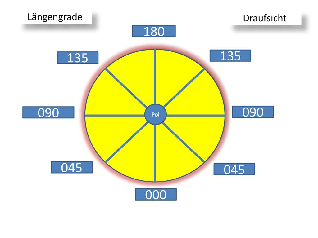Längengrade Draufsicht 180 135 135 Pol 090 090 045 045 000