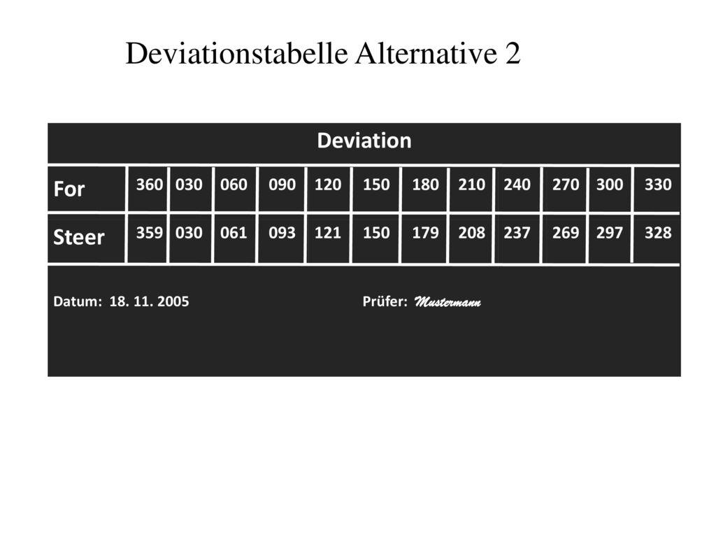 Deviationstabelle Alternative 2