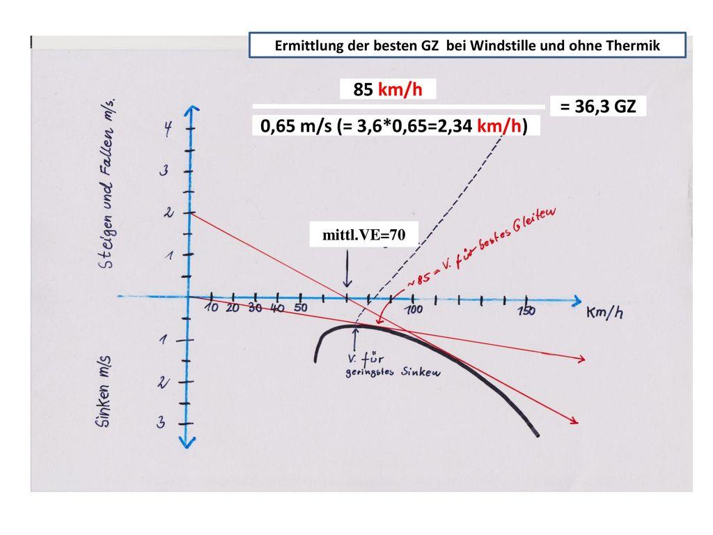 Ermittlung der besten GZ bei Windstille und ohne Thermik