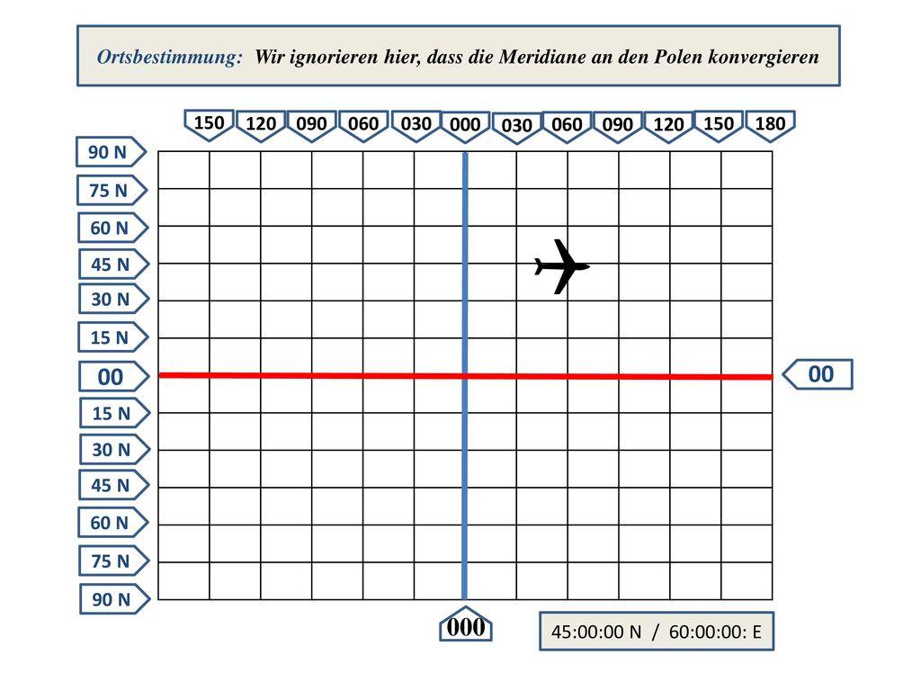 Ortsbestimmung: Wir ignorieren hier, dass die Meridiane an den Polen konvergieren