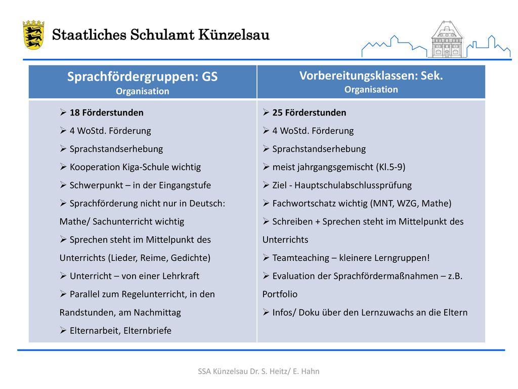 Sprachförderung: Organisation