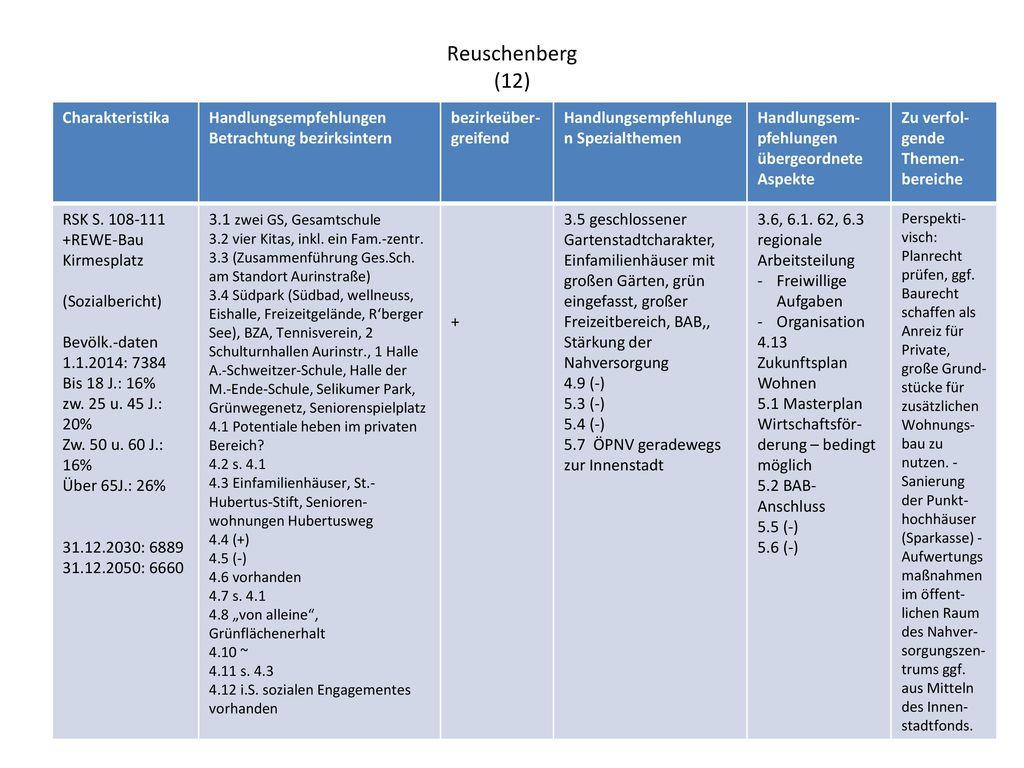 Reuschenberg (12) Charakteristika