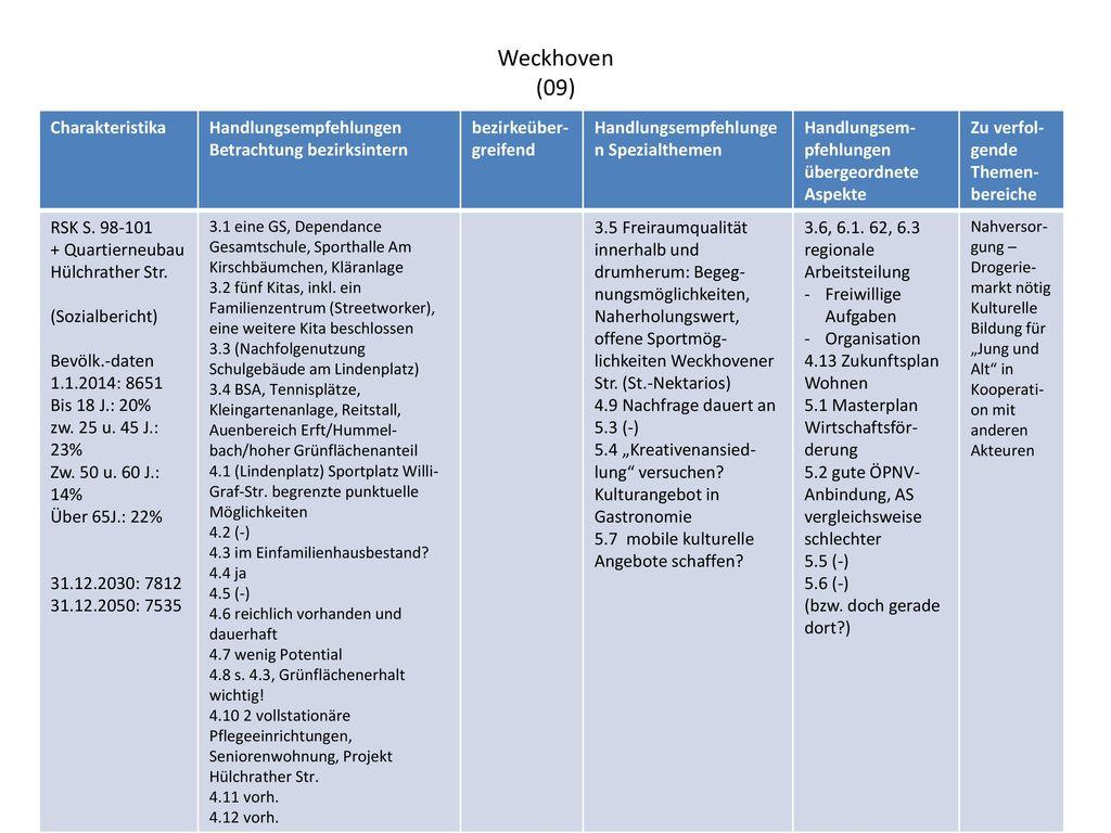 Weckhoven (09) Charakteristika