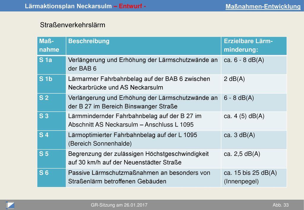Straßenverkehrslärm Maßnahmen-Entwicklung Maß- nahme Beschreibung