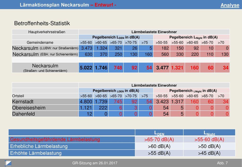 Betroffenheits-Statistik
