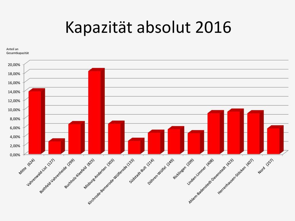 Kapazität absolut 2016