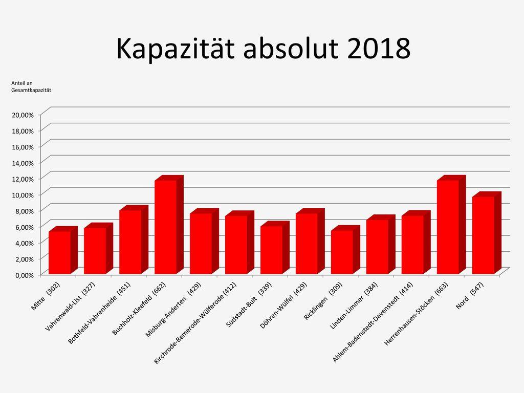Kapazität absolut 2018