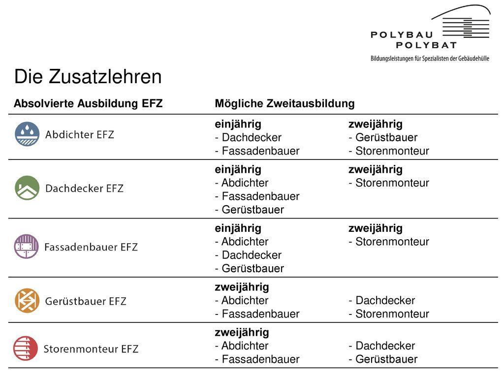 Die Zusatzlehren Absolvierte Ausbildung EFZ Mögliche Zweitausbildung