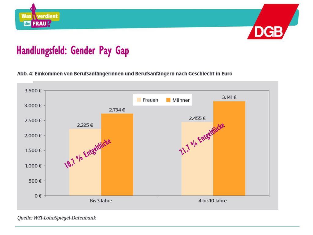 Handlungsfeld: Gender Pay Gap