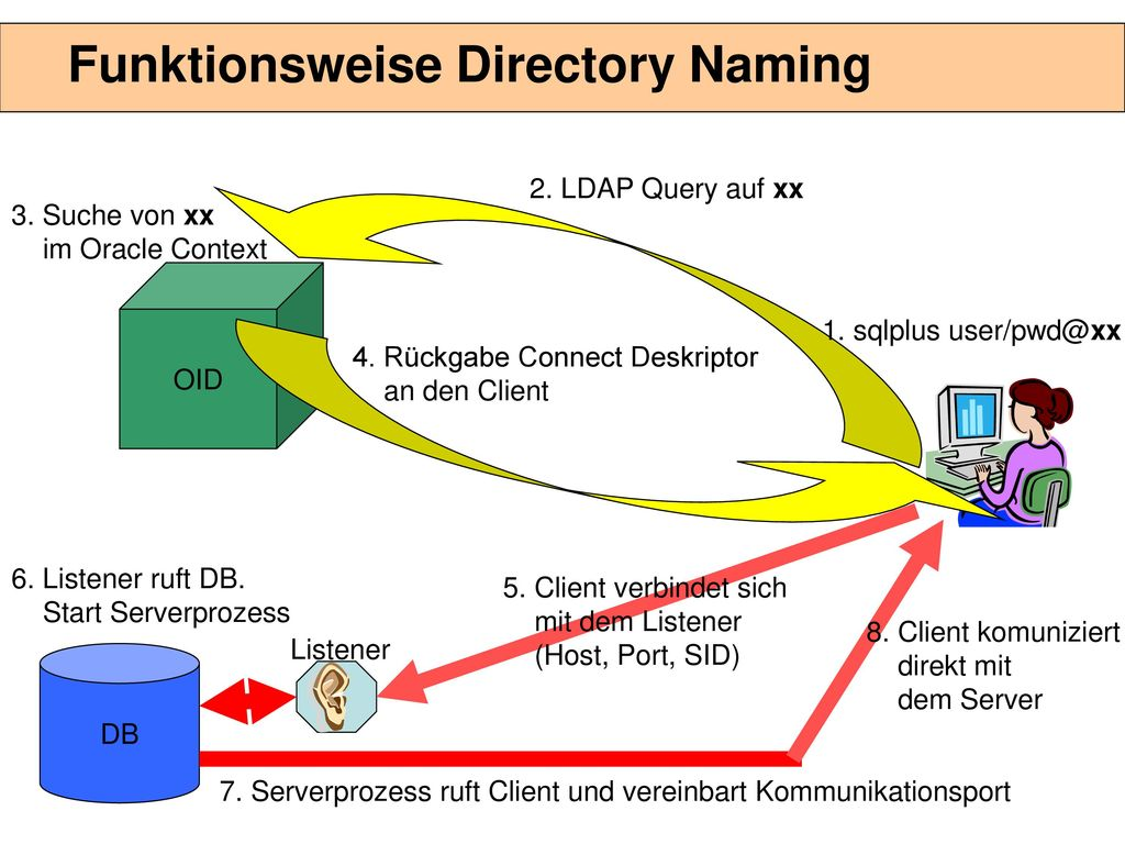 Architektur OID LDAP Process Watchdog für die LDAP Process LDAP-Proc.
