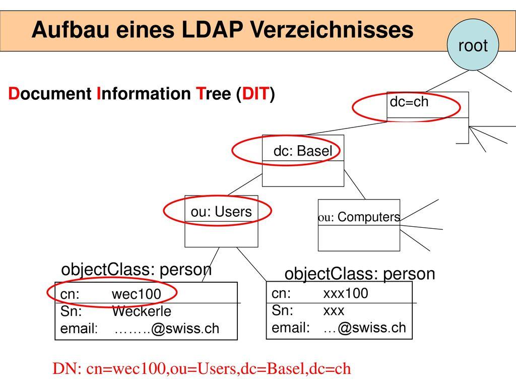 Vorteile von LDAP Hierarchischer Aufbau der Daten