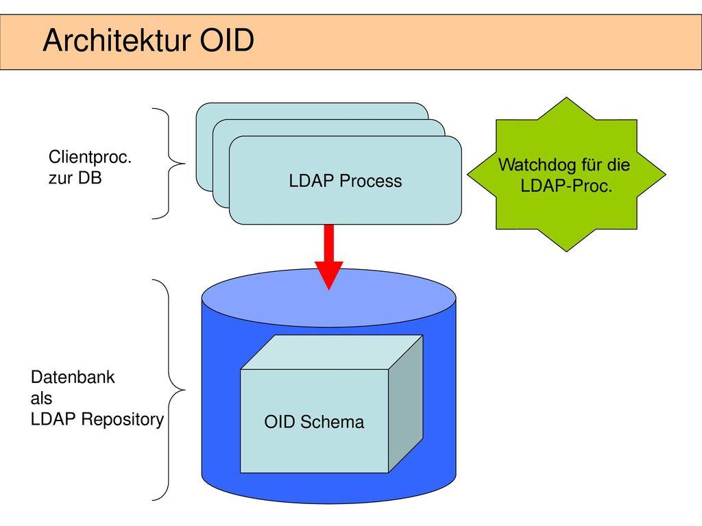 Beispiel eines LDAP Baums