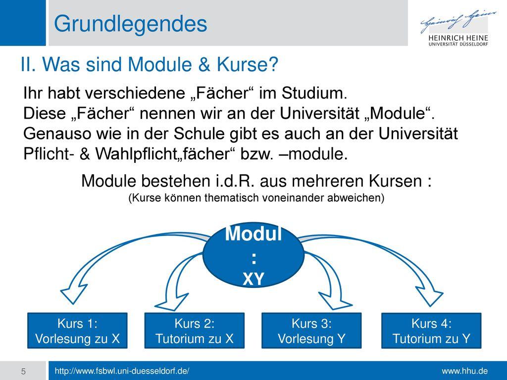 Grundlegendes II. Was sind Module & Kurse Modul: XY