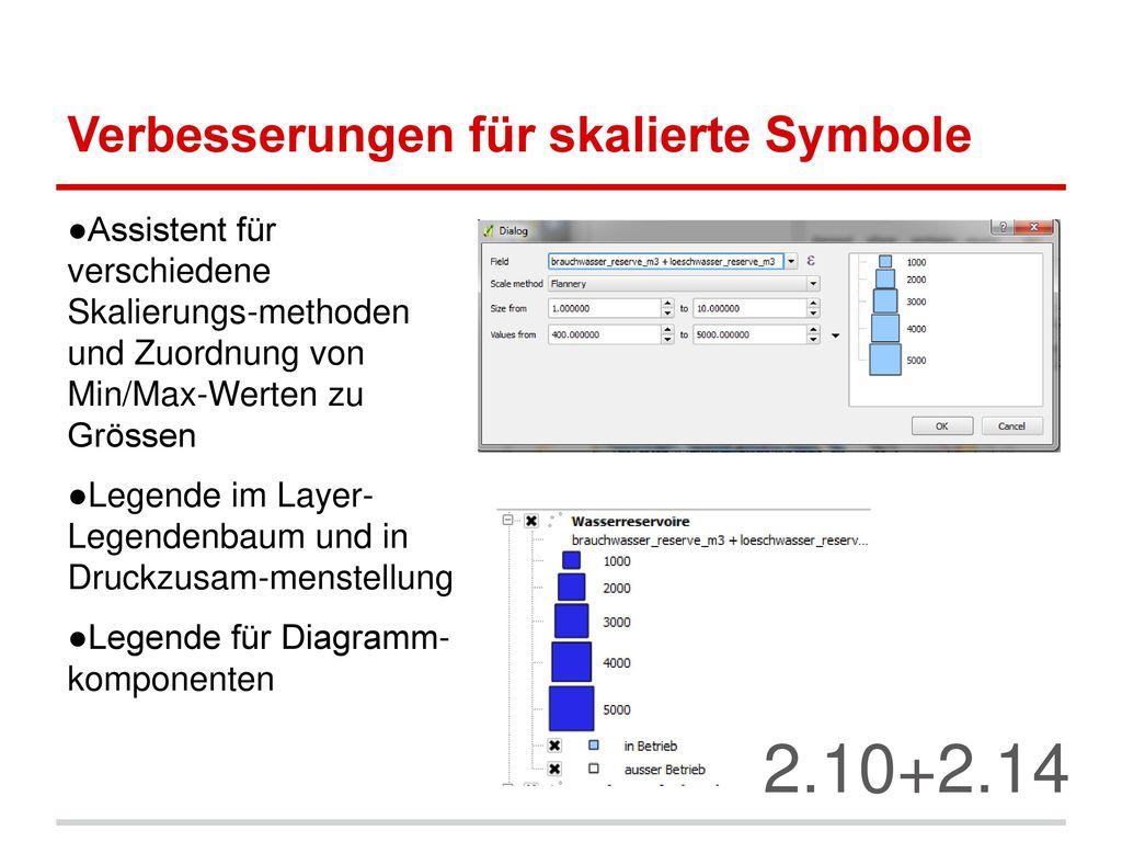 Verbesserungen für skalierte Symbole