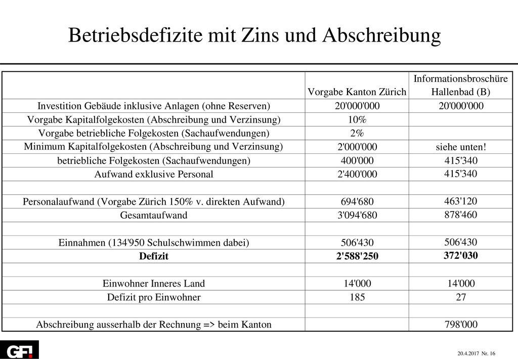 Betriebsdefizite mit Zins und Abschreibung