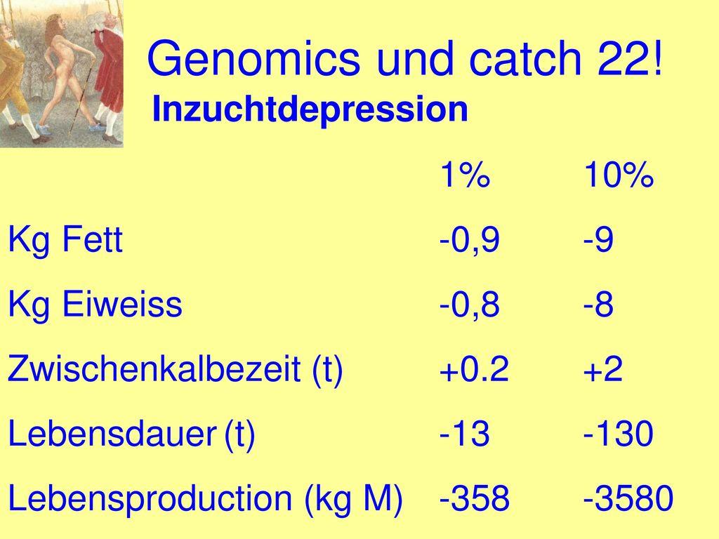 Genomics und catch 22! Inzuchtdepression 1% 10% Kg Fett -0,9 -9