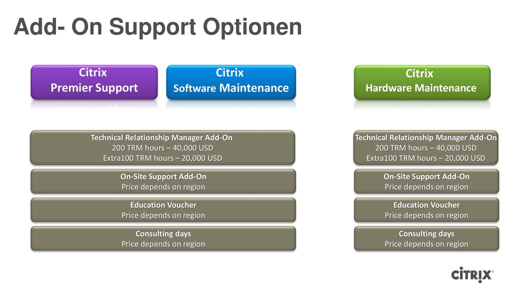 Add- On Support Optionen
