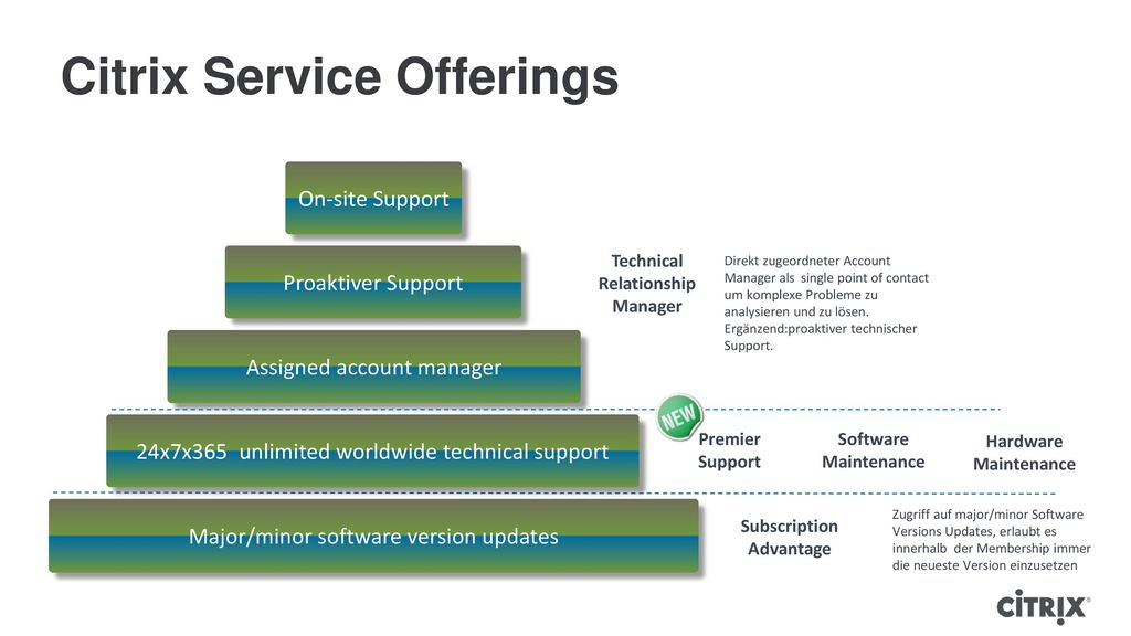 Citrix Service Offerings