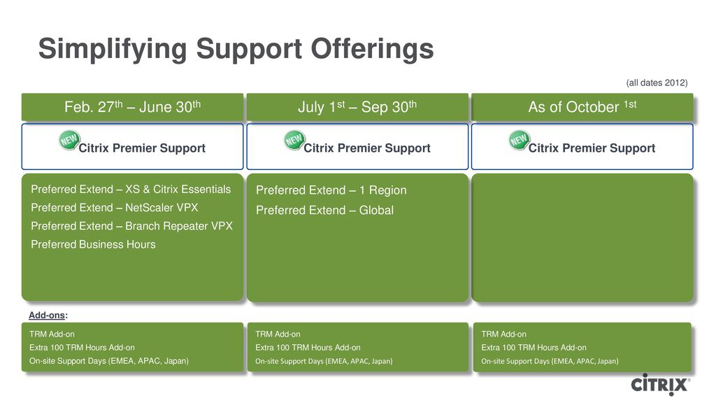 Simplifying Support Offerings