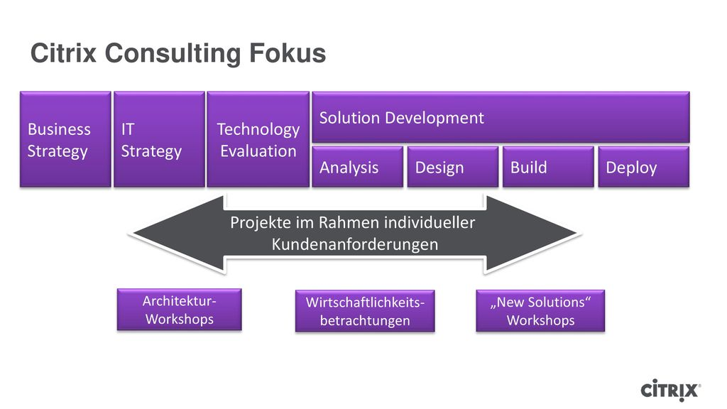 Citrix Consulting Fokus