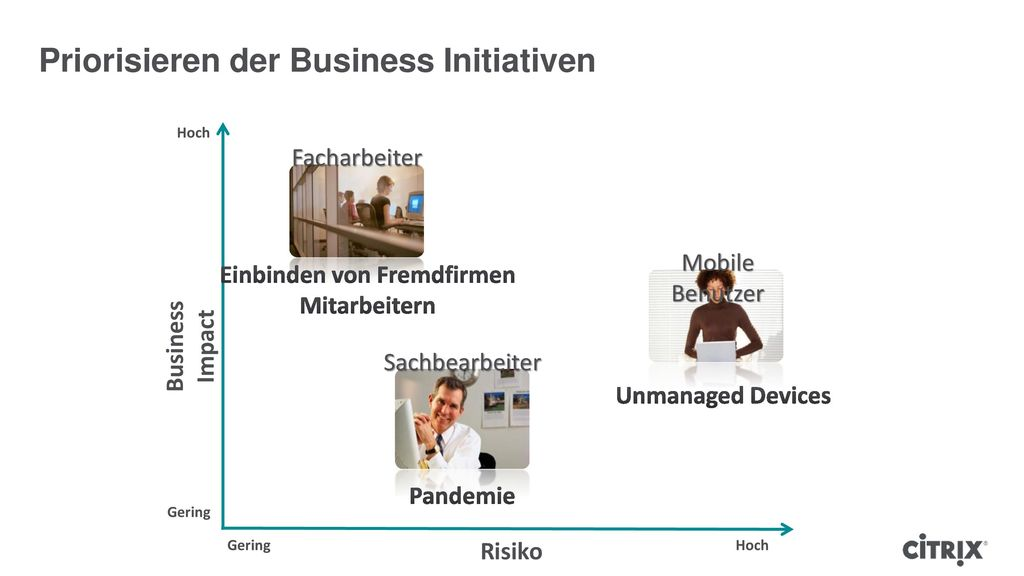 Priorisieren der Business Initiativen