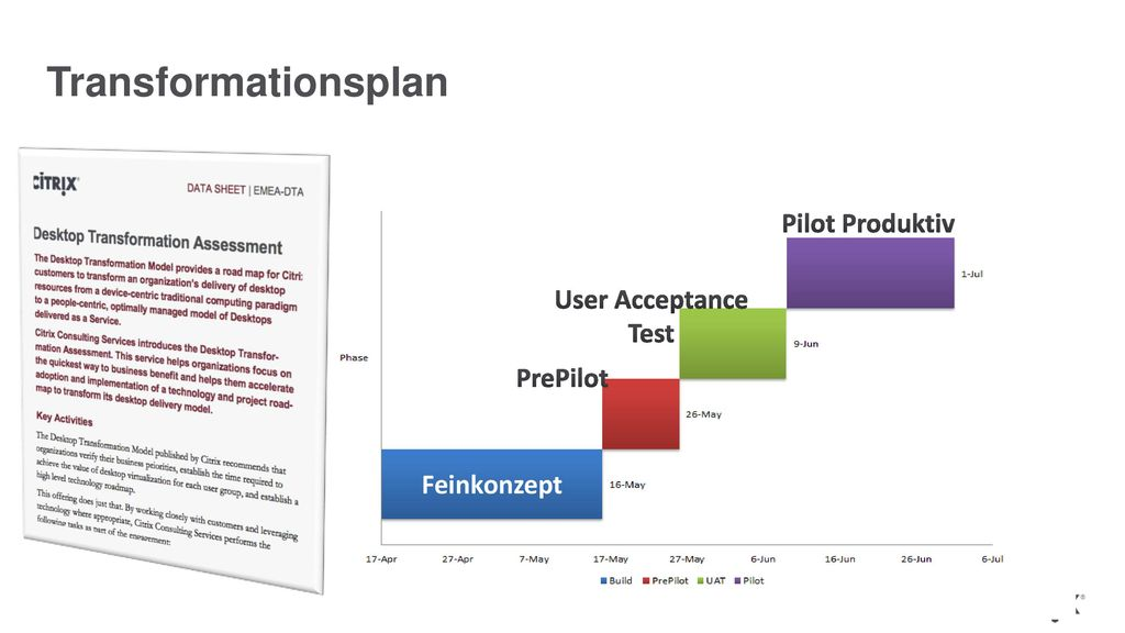 Transformationsplan Pilot Produktiv User Acceptance Test PrePilot