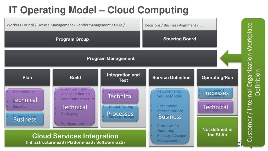 IT Operating Model – Cloud Computing