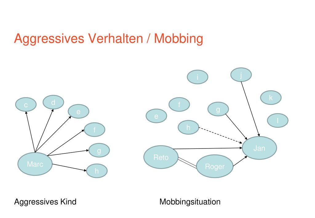 Aggressives Verhalten / Mobbing