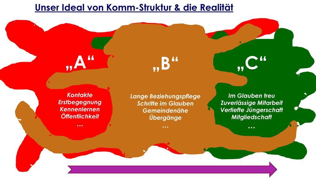 """""""A """"B """"B """"C Unser Ideal von Komm-Struktur & die Realität … … … …"""