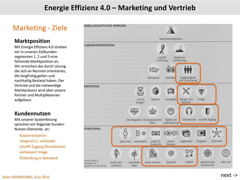 Energie Effizienz 4.0 – Marketing und Vertrieb