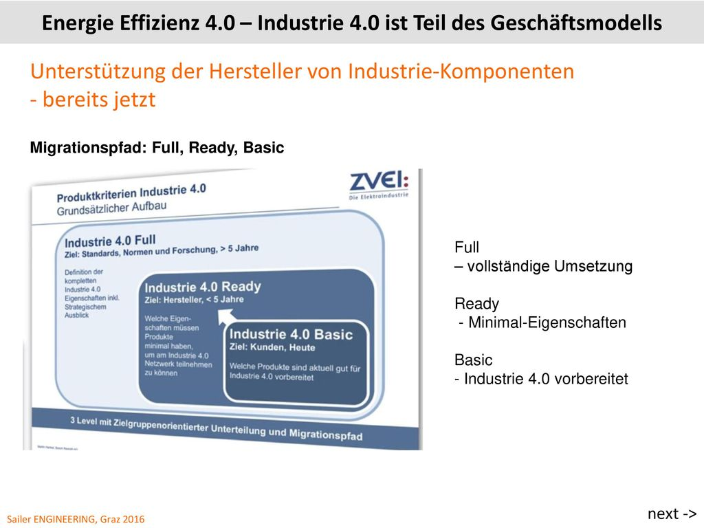 Energie Effizienz 4.0 – Industrie 4.0 ist Teil des Geschäftsmodells