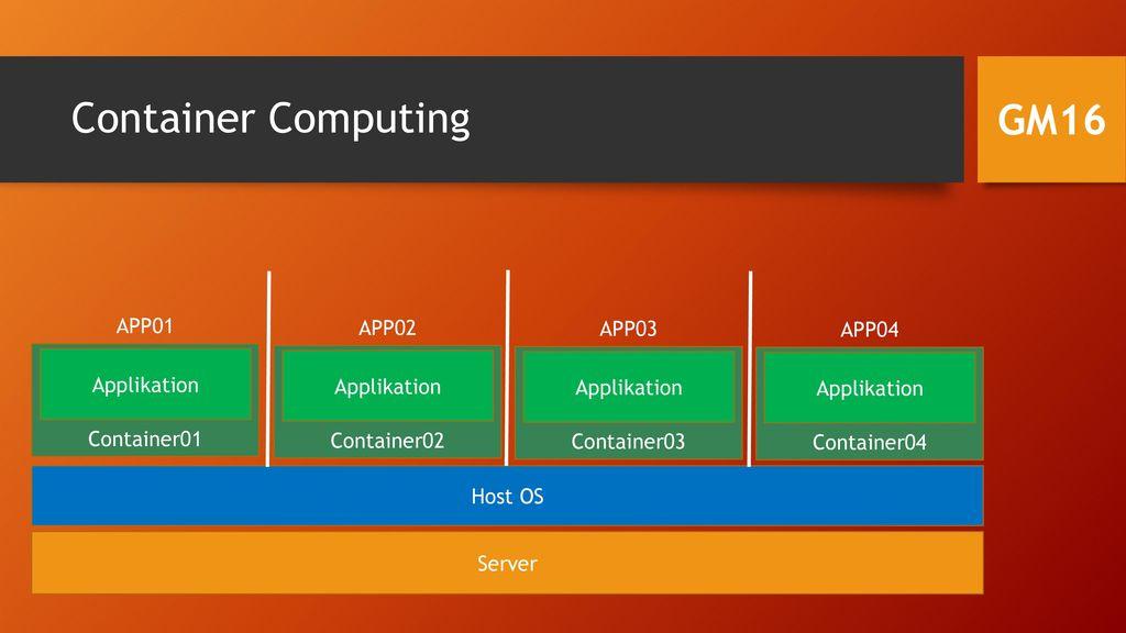Container Computing GM16 APP01 APP02 APP03 APP04 Applikation