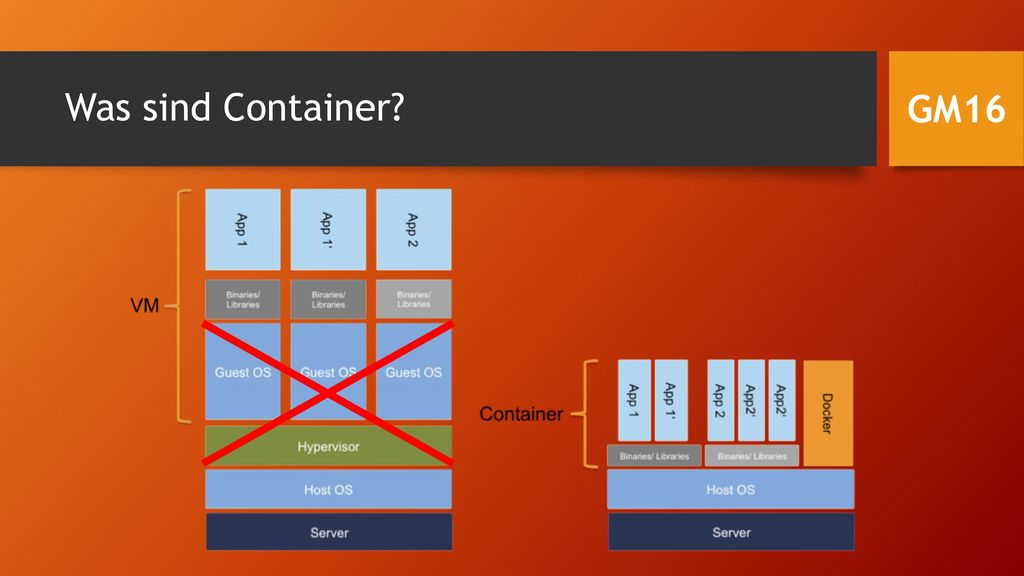 Was sind Container GM16