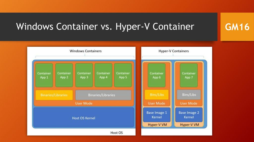 Windows Container vs. Hyper-V Container