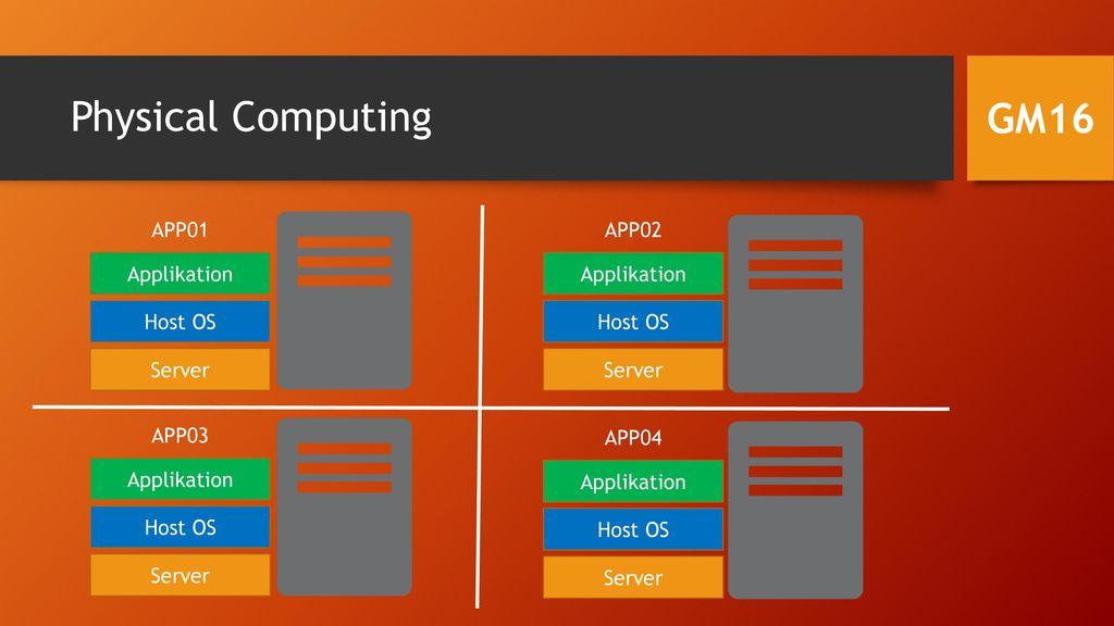 Physical Computing GM16 Server Host OS Applikation APP02 APP01