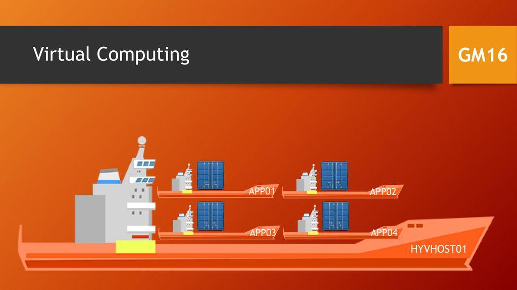 Virtual Computing GM16 APP01 APP02 APP03 APP04 HYVHOST01