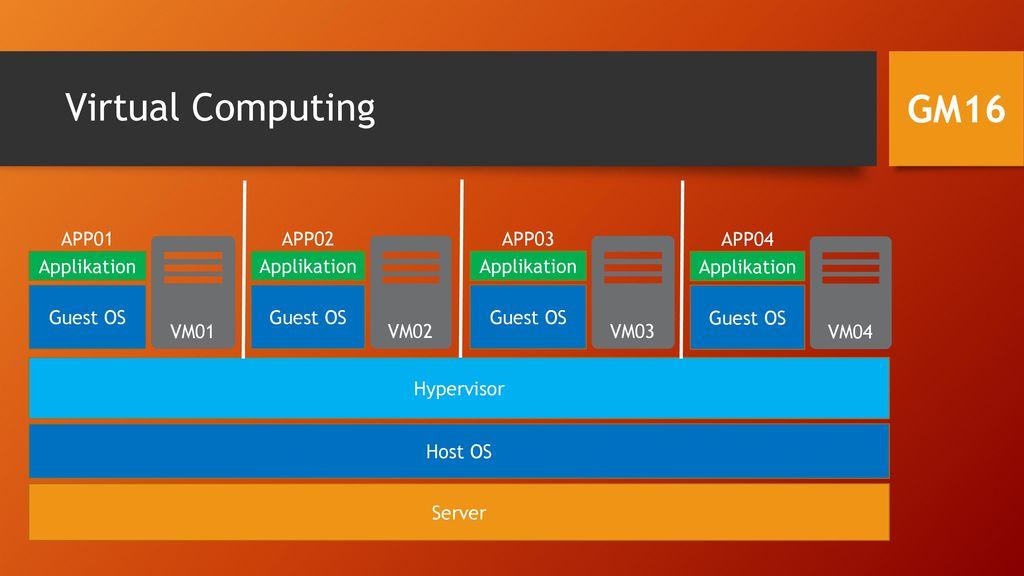 Virtual Computing GM16 APP01 VM01 Guest OS Applikation APP02 VM02
