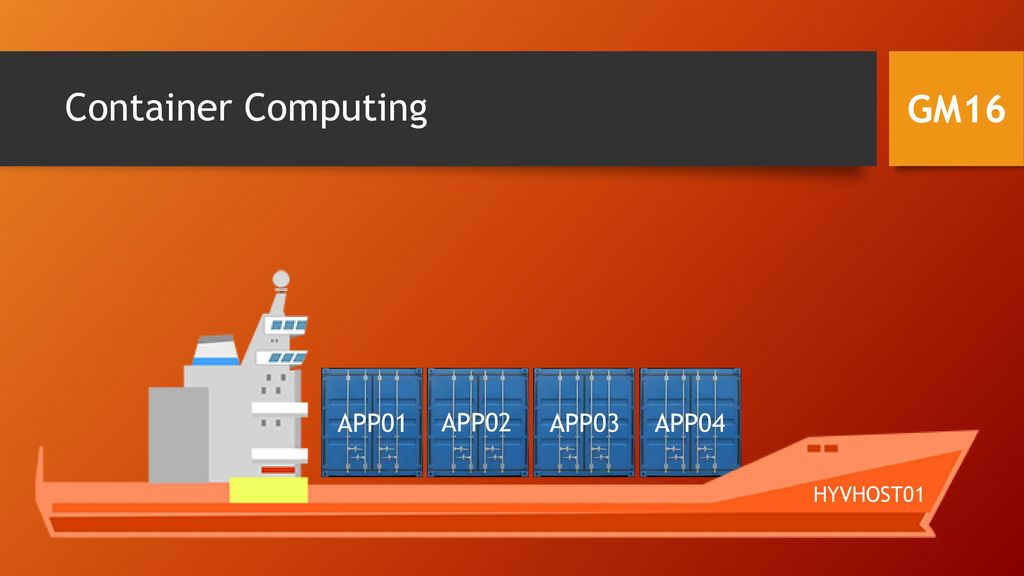 Container Computing GM16 HYVHOST01 APP01 APP02 APP03 APP04