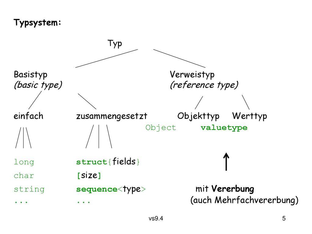 Typsystem: Typ. Basistyp Verweistyp. (basic type) (reference type) einfach zusammengesetzt Objekttyp Werttyp.