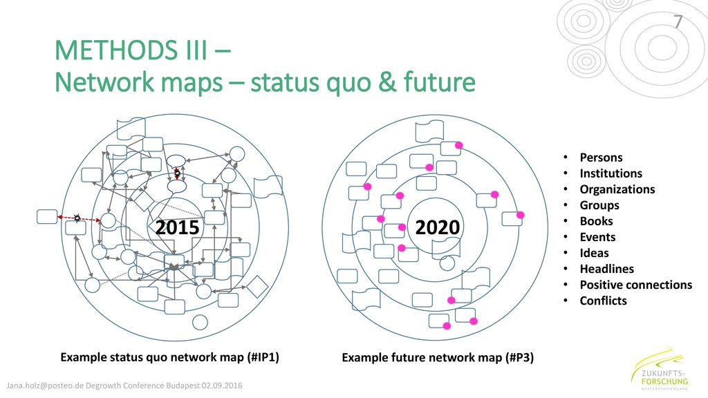 METHODS III – Network maps – status quo & future