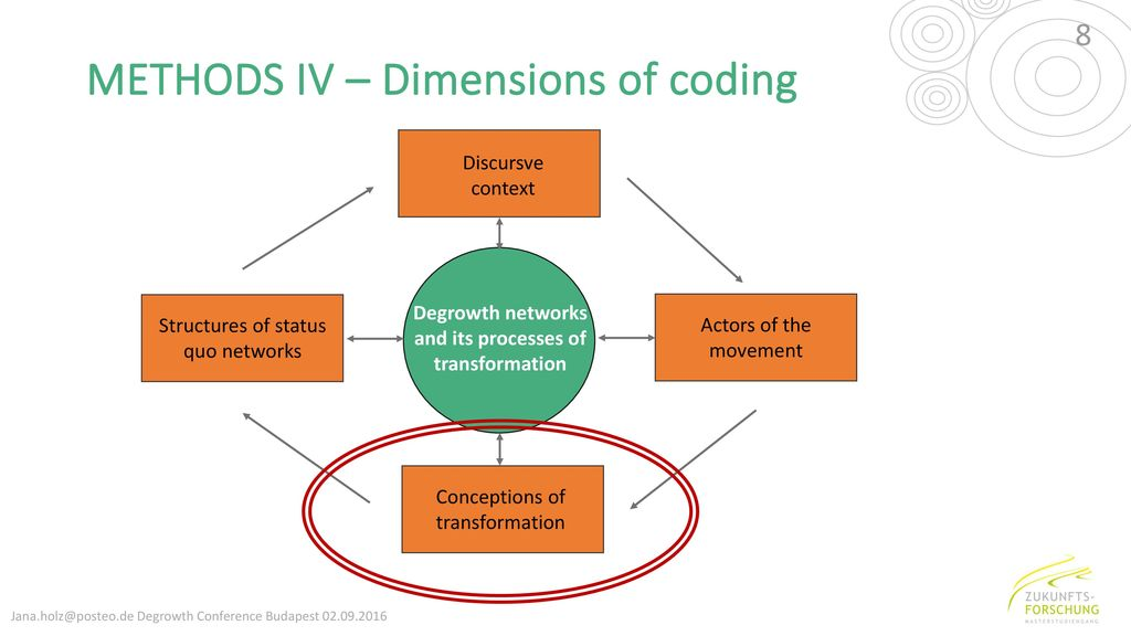 METHODS IV – Dimensions of coding