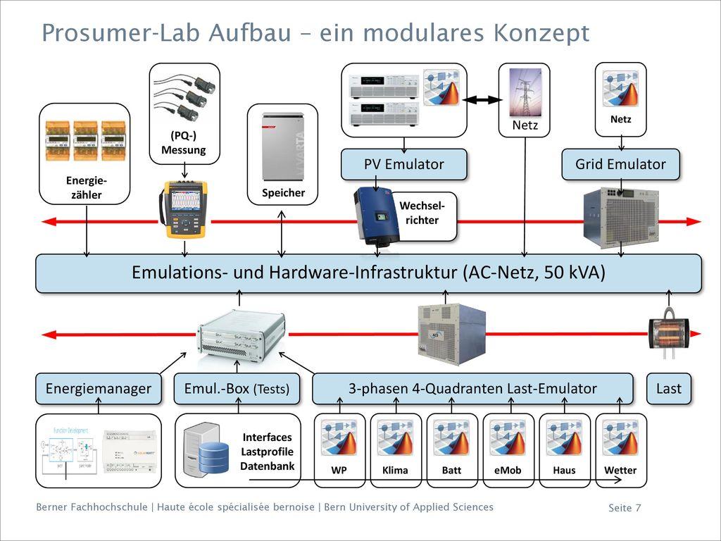 Prosumer-Lab Aufbau – ein modulares Konzept