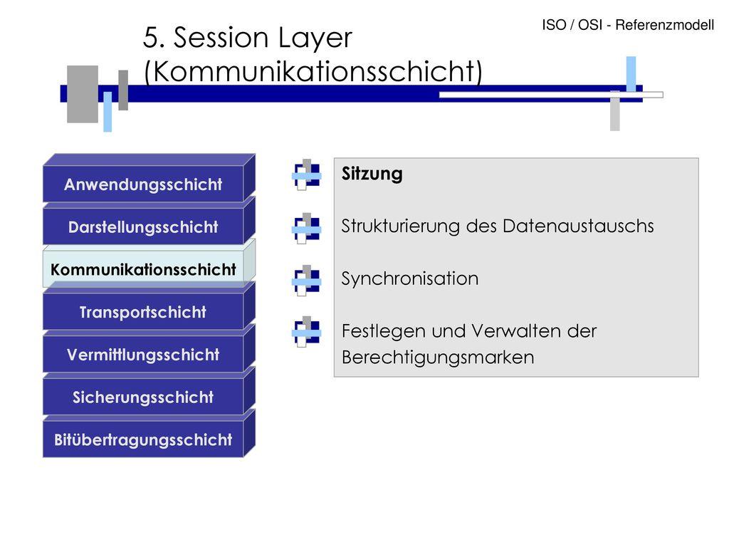 5. Session Layer (Kommunikationsschicht)