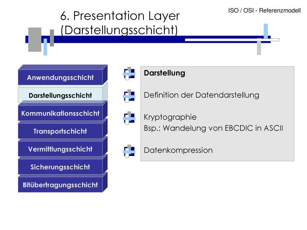 6. Presentation Layer (Darstellungsschicht)