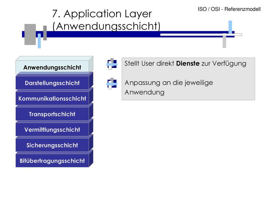 7. Application Layer (Anwendungsschicht)
