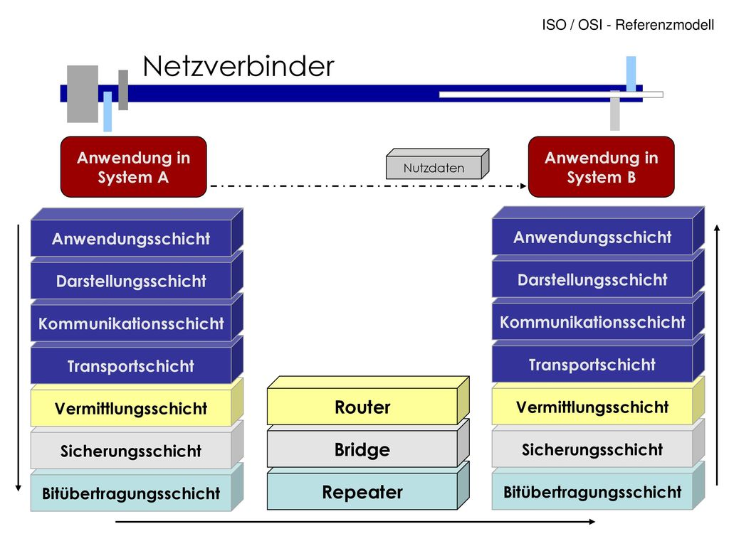 Netzverbinder Router Bridge Repeater Anwendung in System A