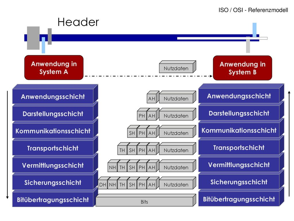 Header Anwendung in System A Anwendung in System B Anwendungsschicht