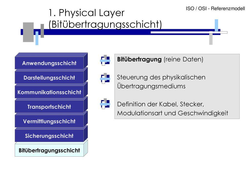 1. Physical Layer (Bitübertragungsschicht)